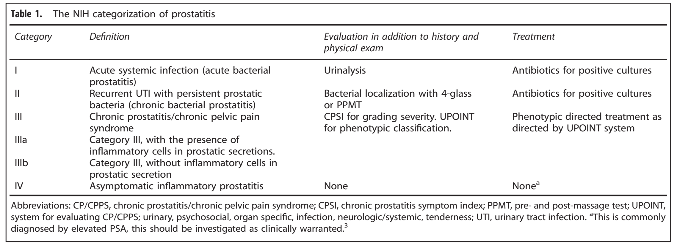 síntomas de una prostatitis crónica e